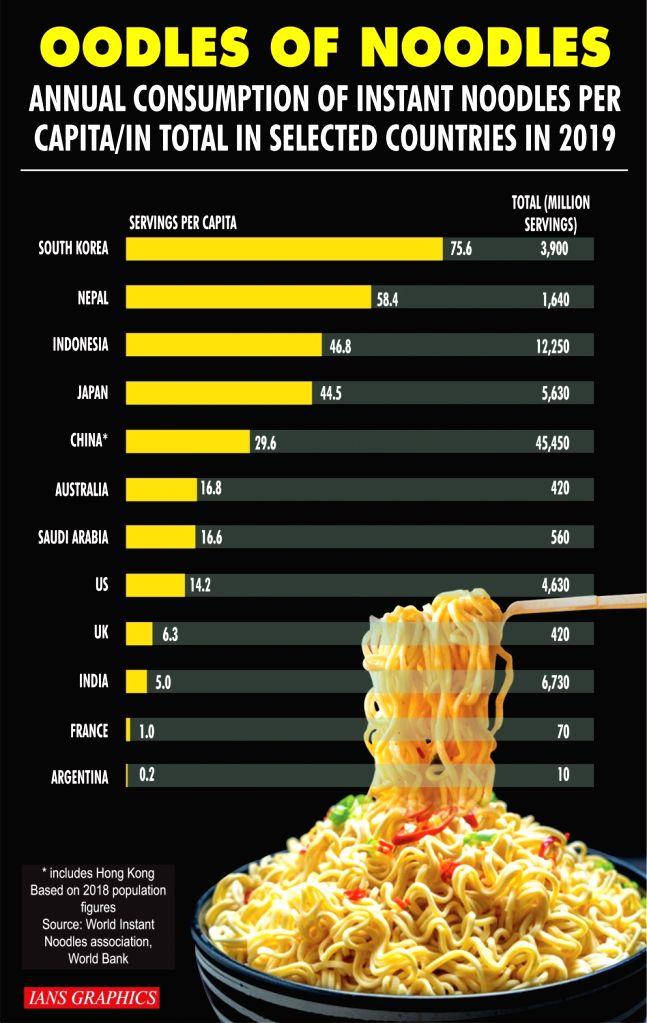 Oodles of Noodles.