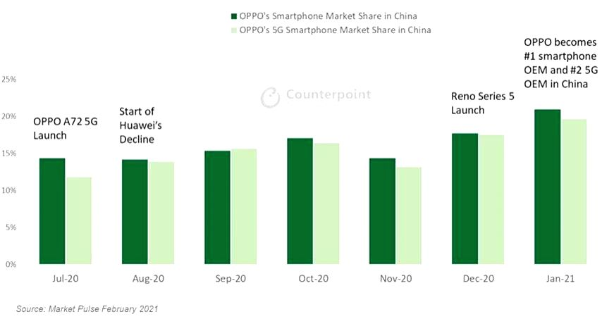 OPPO becomes no. 1 smartphone brand in China for first time ever (IANS Infographics)