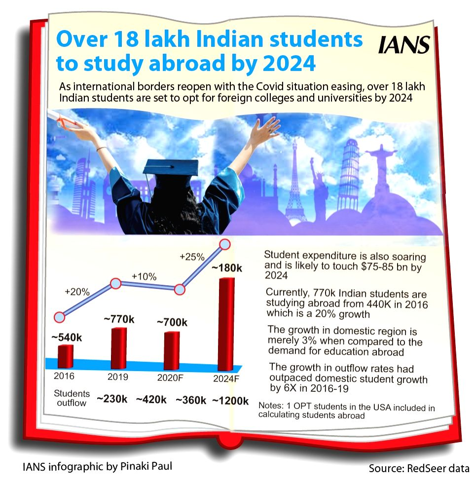 Over 18 lakh Indian students to study abroad by 2024.(Infographics : Pinaki Paul)