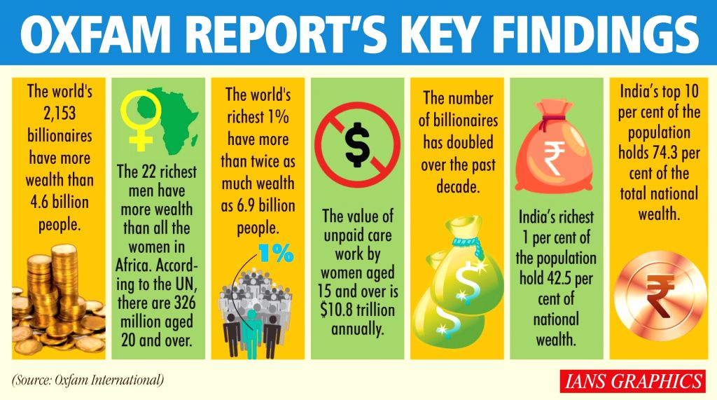 Oxfam report's key findings. (IANS Infographics)