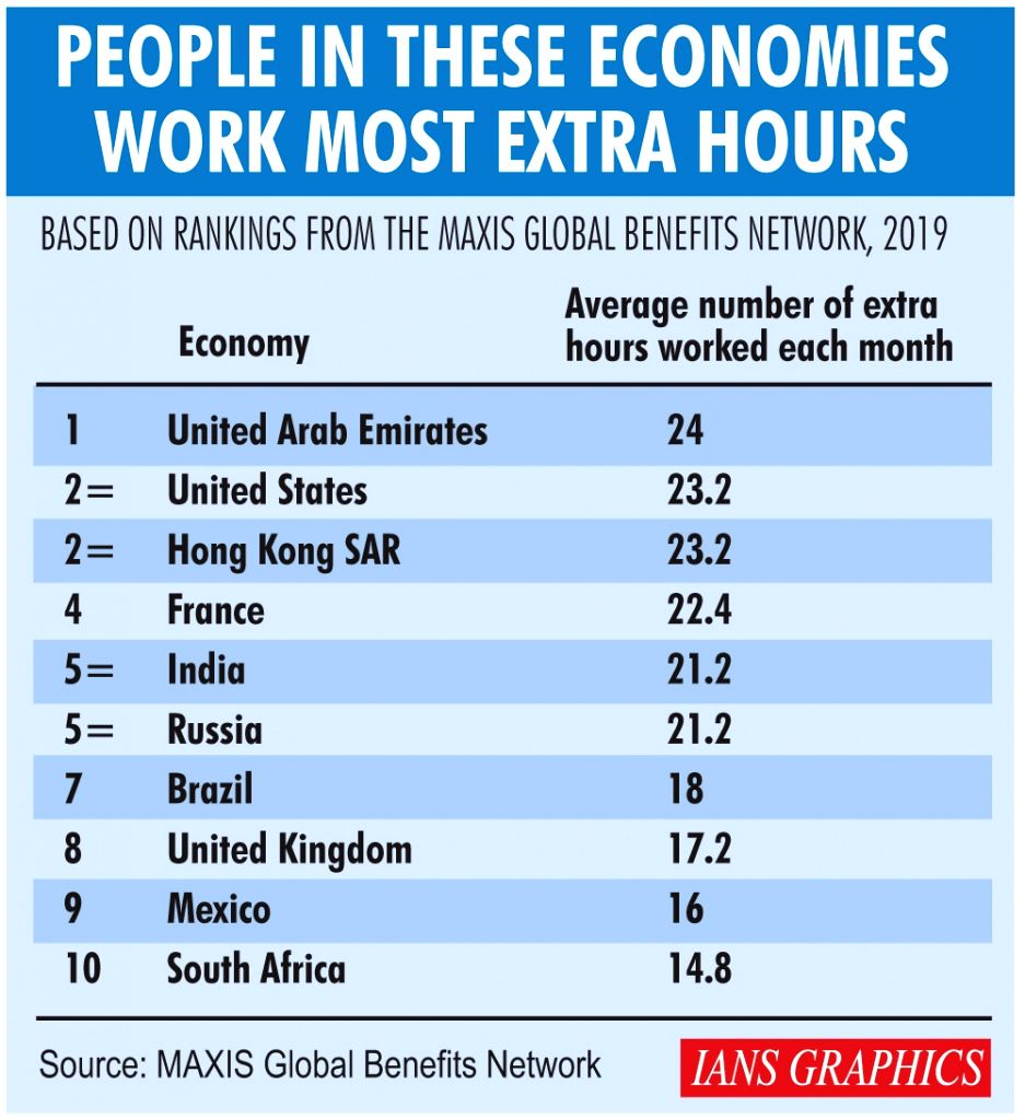 People in these economies work most extra hours.