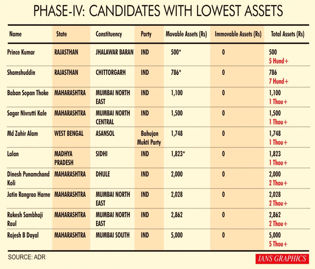 Phase IV: Candidates with lowest assets.
