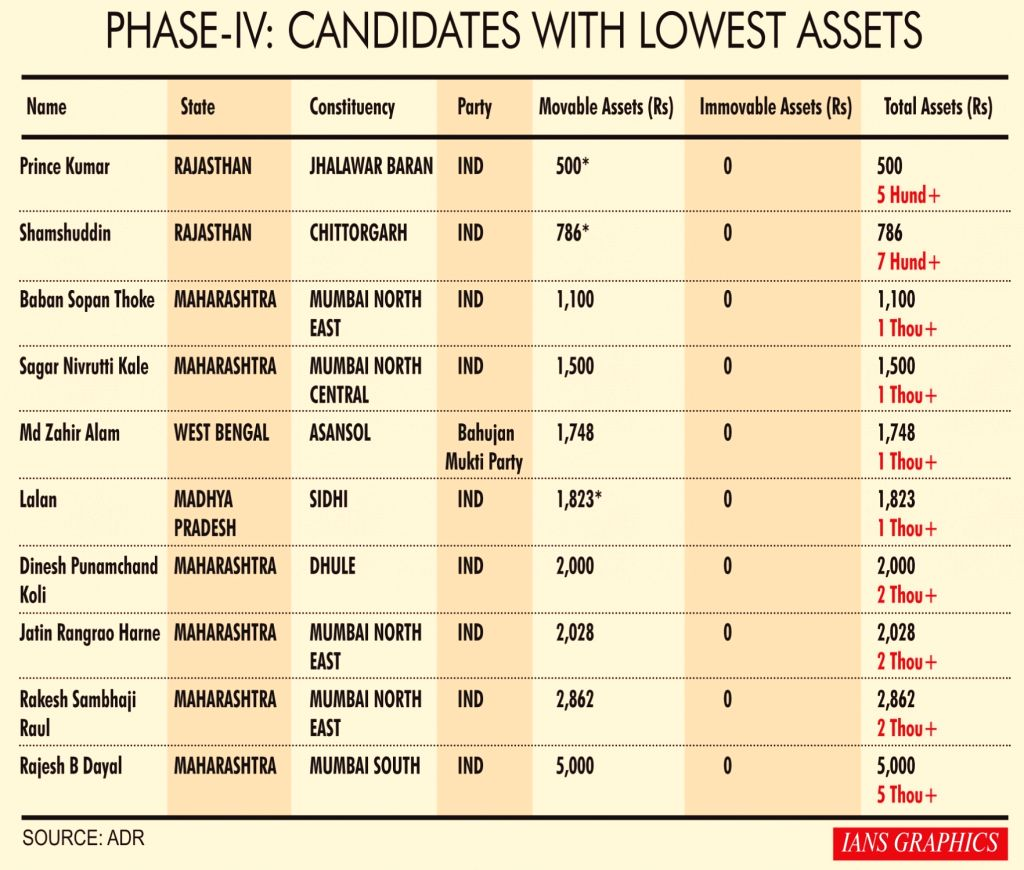 Phase-IV: Candidates with lowest assets