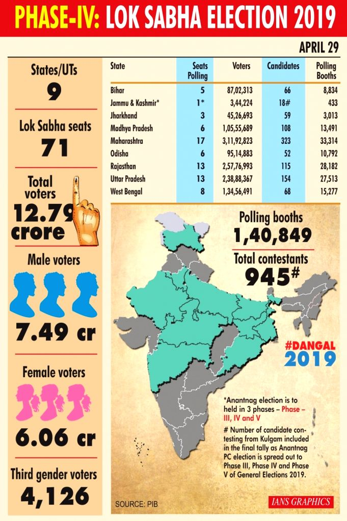 Phase-IV: Lok Sabha Election 2019.