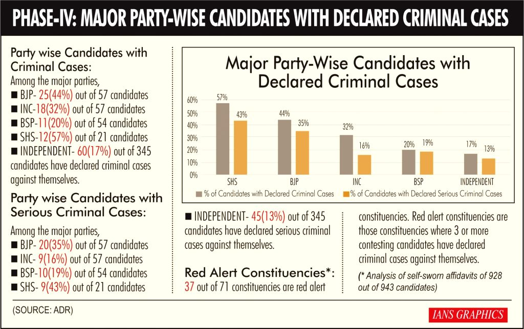 Phase IV: Major party-wise candidates with declared criminal cases.