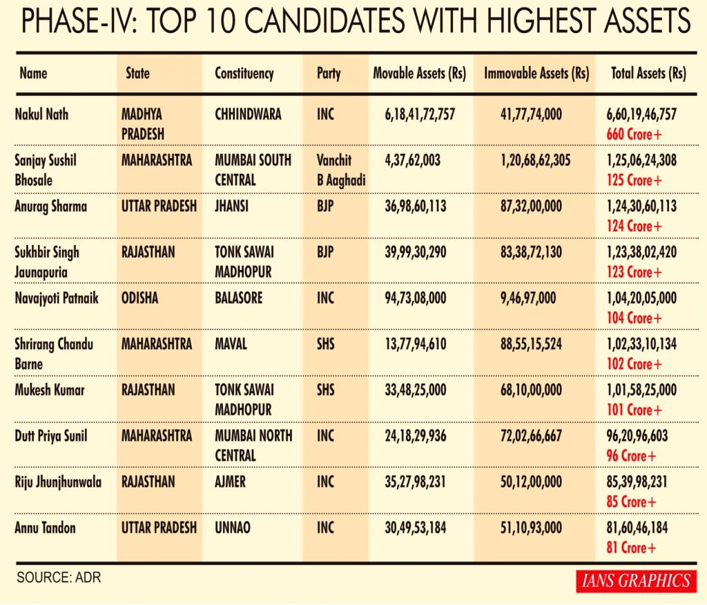 Phase-IV: Top 10 Candidates with highest assets
