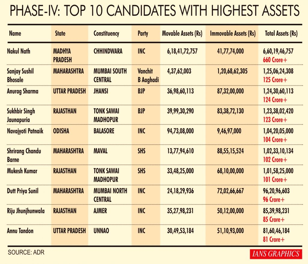 Phase IV: Top ten candidates with highest assets.