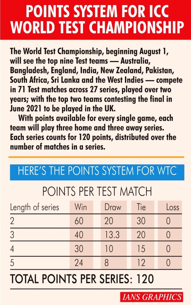 Points system for ICC World Test Championship.