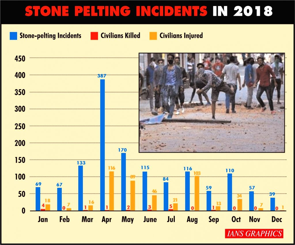 Post-370: Stones still hurled but their edges have blunt in Kashmir.