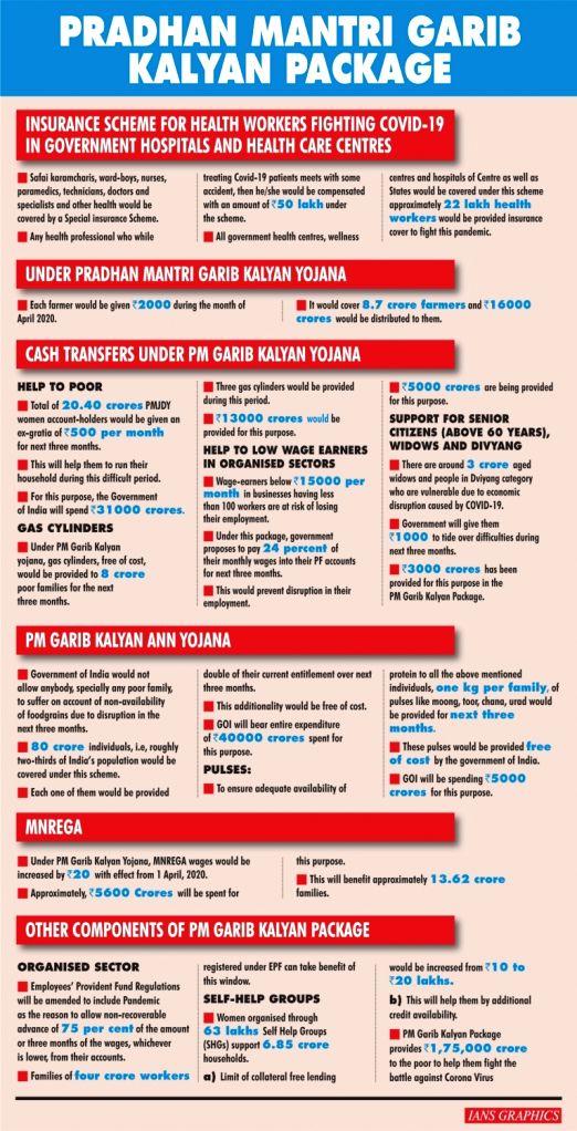 Pradhan Mantri Garib Kalyan Package. (IANS Infographics)