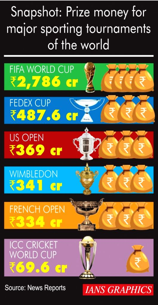 Prize money for major sporting tournments of the world.