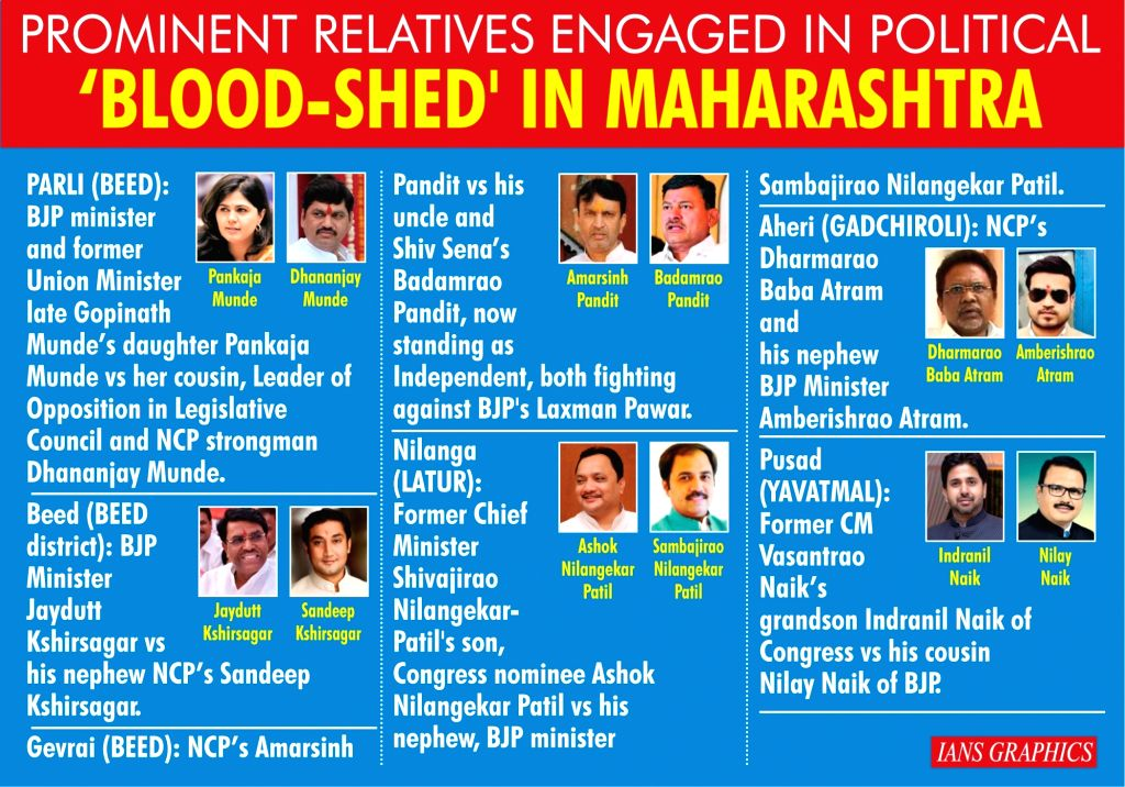 Prominent relatives engagged in political 'blood-shed' in Maharashtra.