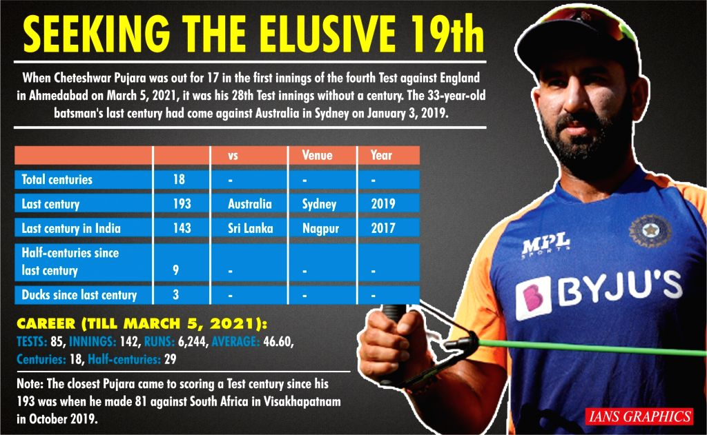 Pujara has now played 38 innings without a Test century. (IANS Infographics)