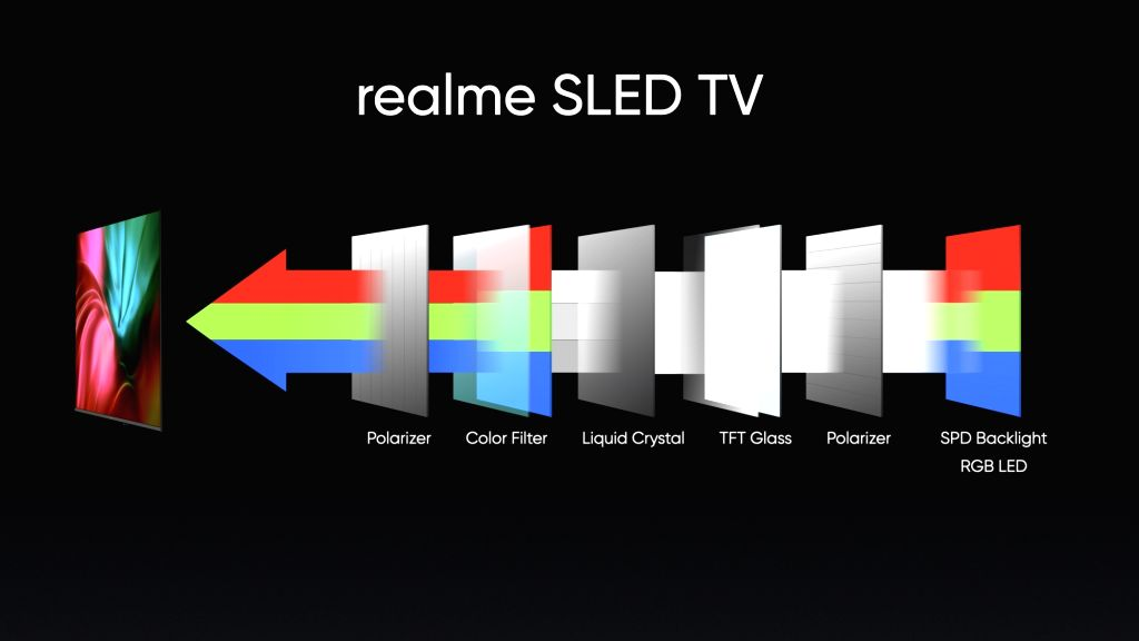 Realme's 55-inch TV with superior SLED tech in India next .