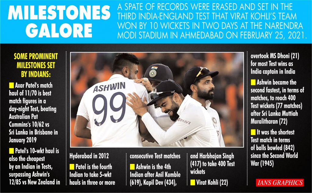 Records that were laid to rest in 3rd Test in Ahmedabad (IANS Infographics)