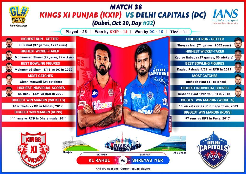 Rejuvenated KXIP aim to settle scores with confident Delhi (IPL Match Preview 38).