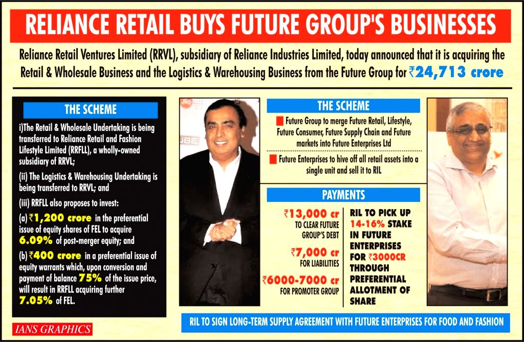 Reliance Retail buys Future Group's businesses  .