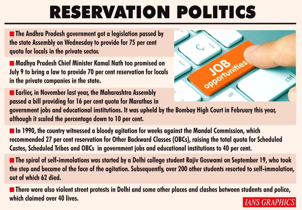 Reservation Politics. (IANS Infographics)