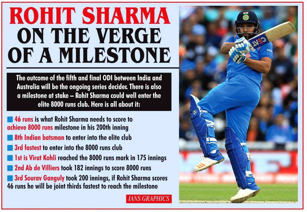 Rohit Sharma on the Verge of a milestone. - Rohit Sharma