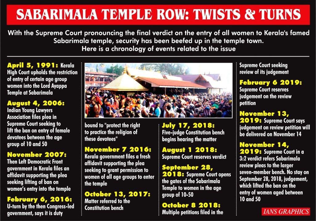 Sabarimala Temple row: Twists and turns.