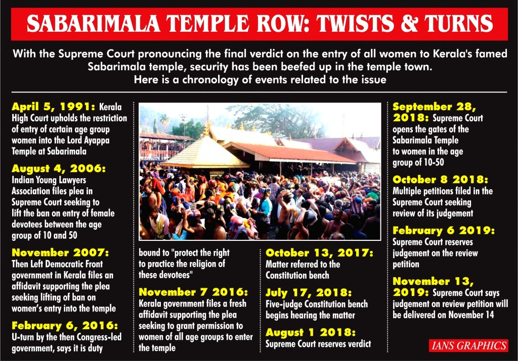 Sabarimala Temple Row: Twists & Turns. (IANS Infographics)