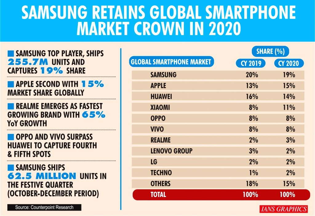 Samsung says sold 67M handsets in Q4, tablets reach 10M units.