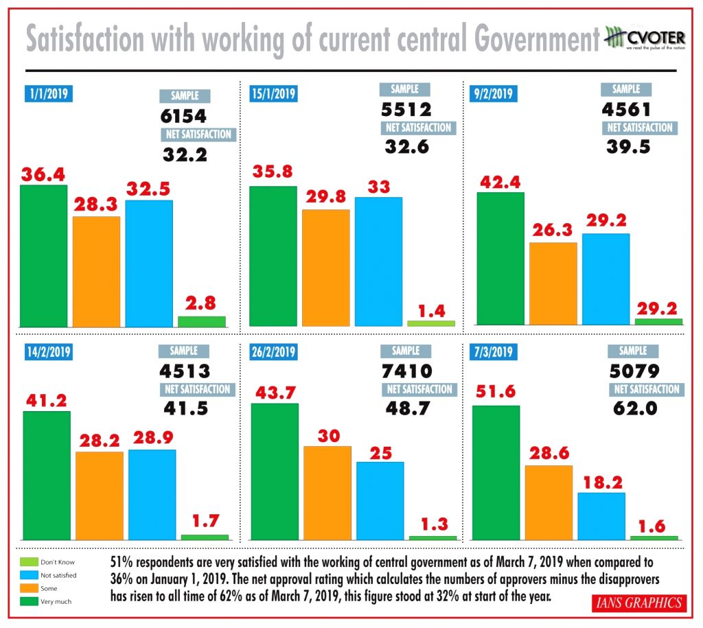 Satisfaction with working of current Central Government. (IANS Infographics)