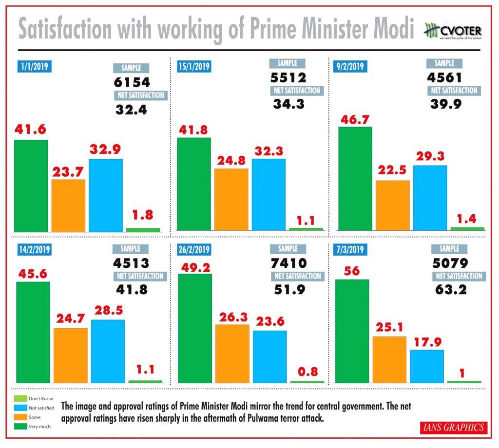 Satisfaction with working of Prime Minister Narendra Modi. (IANS Infographics) - Narendra Modi