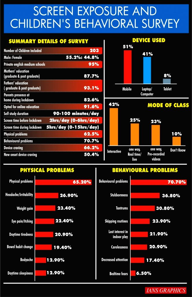 Screen Exposure and Children's Behavioral survey.