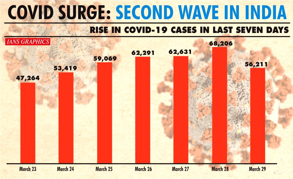 Second wave in India.