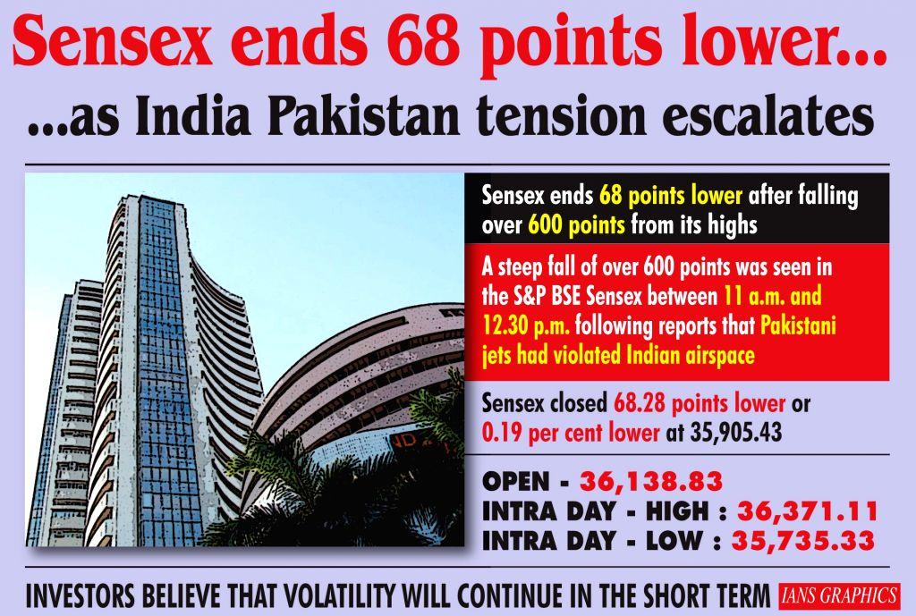 Sensex ends 68 points lower... as India-Pakistan tension escalates. (IANS Infographics)