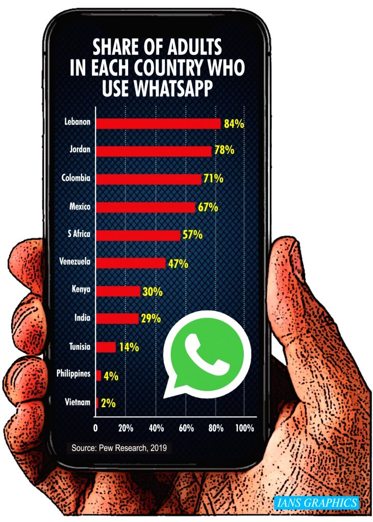 Share of adults in each country who use whatsapp.