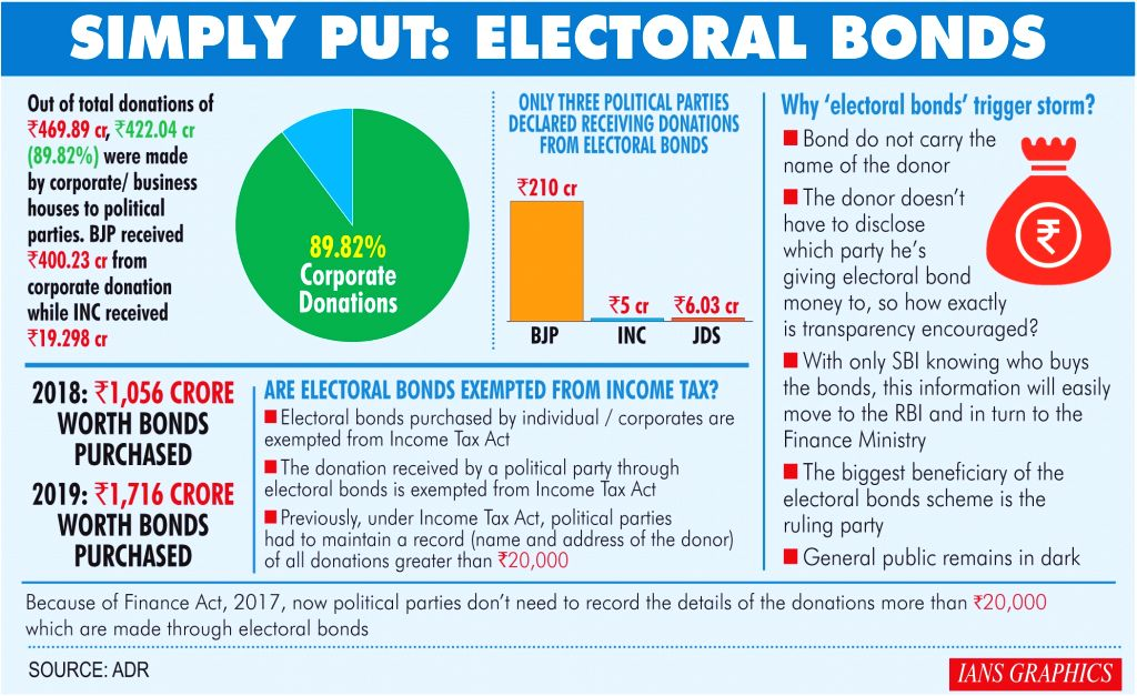 Simply put: Electoral bonds.