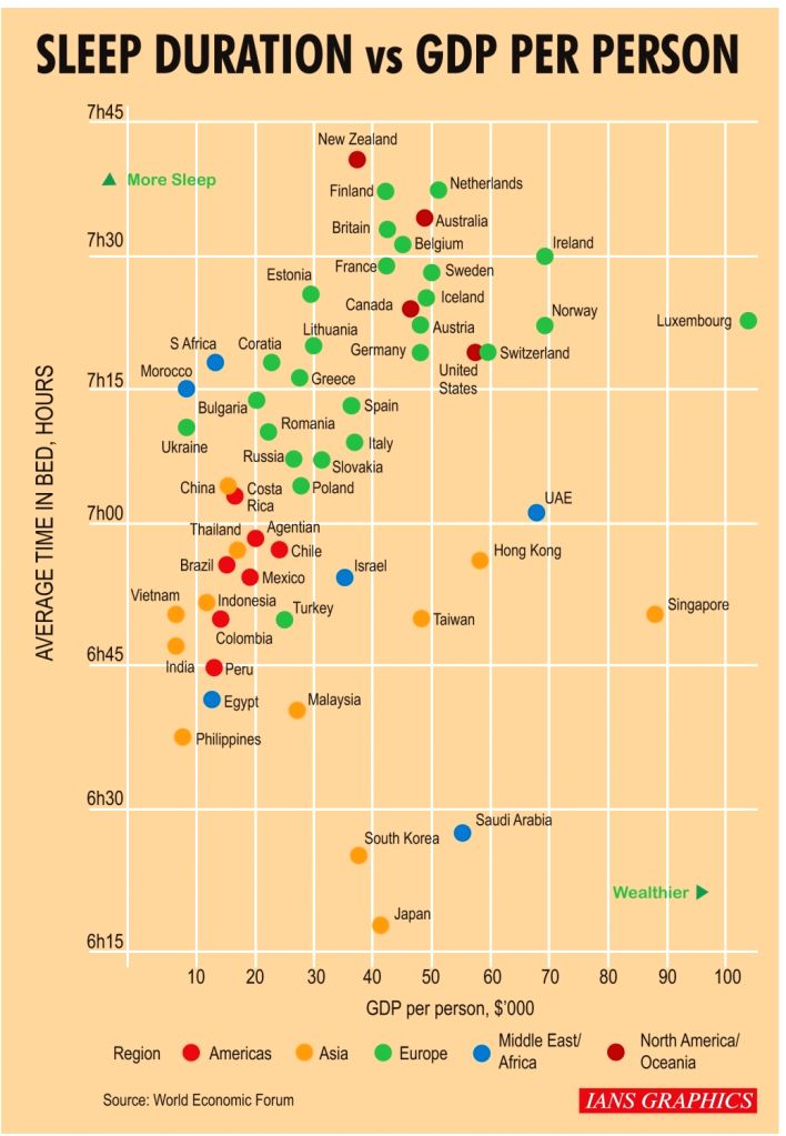 Sleep duration Vs GDP per person.