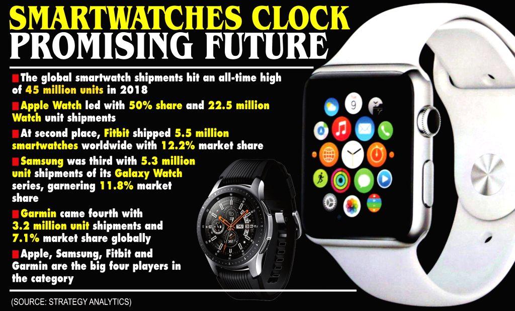 Smartwatches Clock Promising Future.