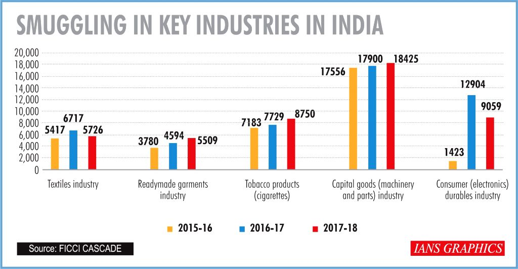 Smuggling in key industries in India.