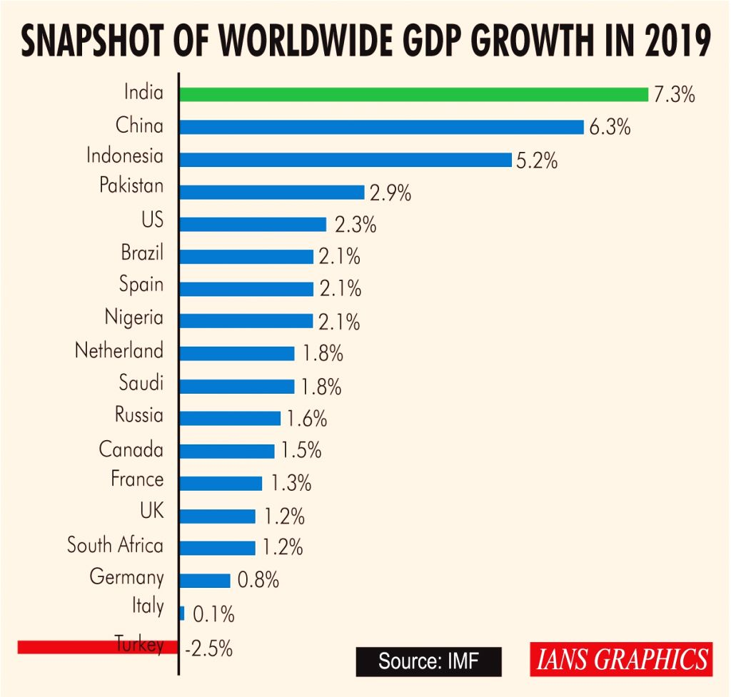 Snapshot of Worldwide GDP Growth in 2019.