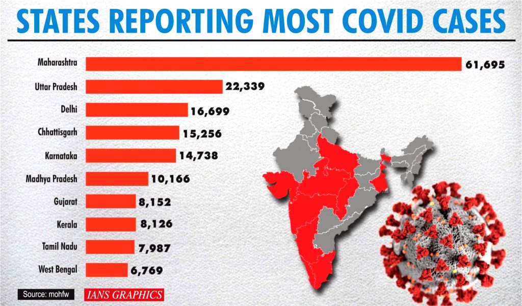 States reporting most covid cases.
