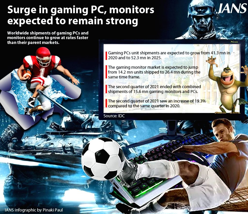 Surge in Gaming PC, Monitors expected to remain strong. (Infographics : Pinaki Paul)