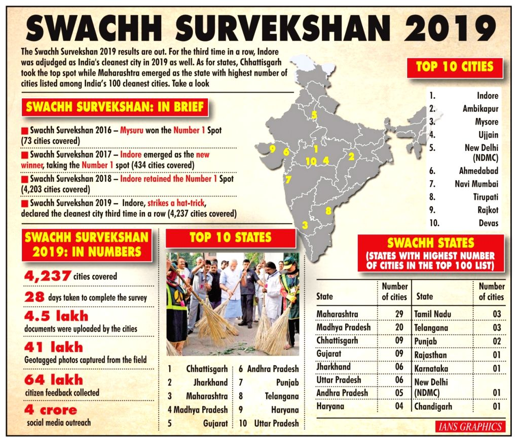 Swachh Survekshan 2019.