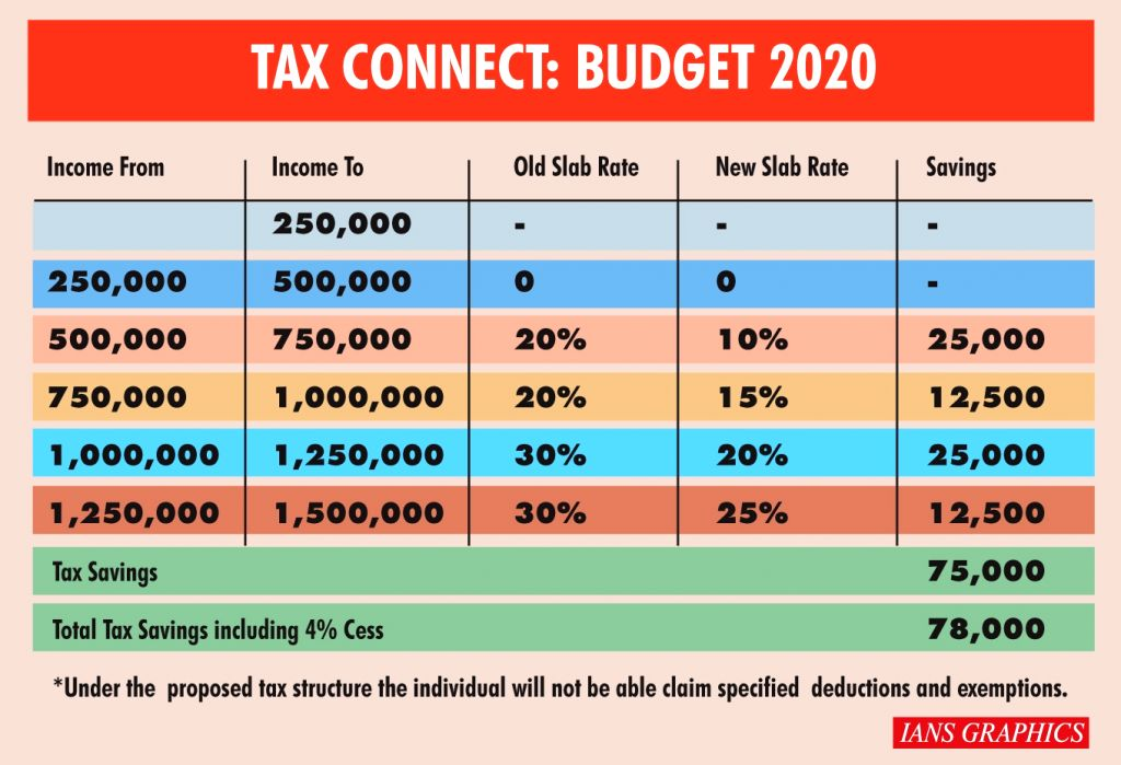 Tax Connect: Budget 2020.