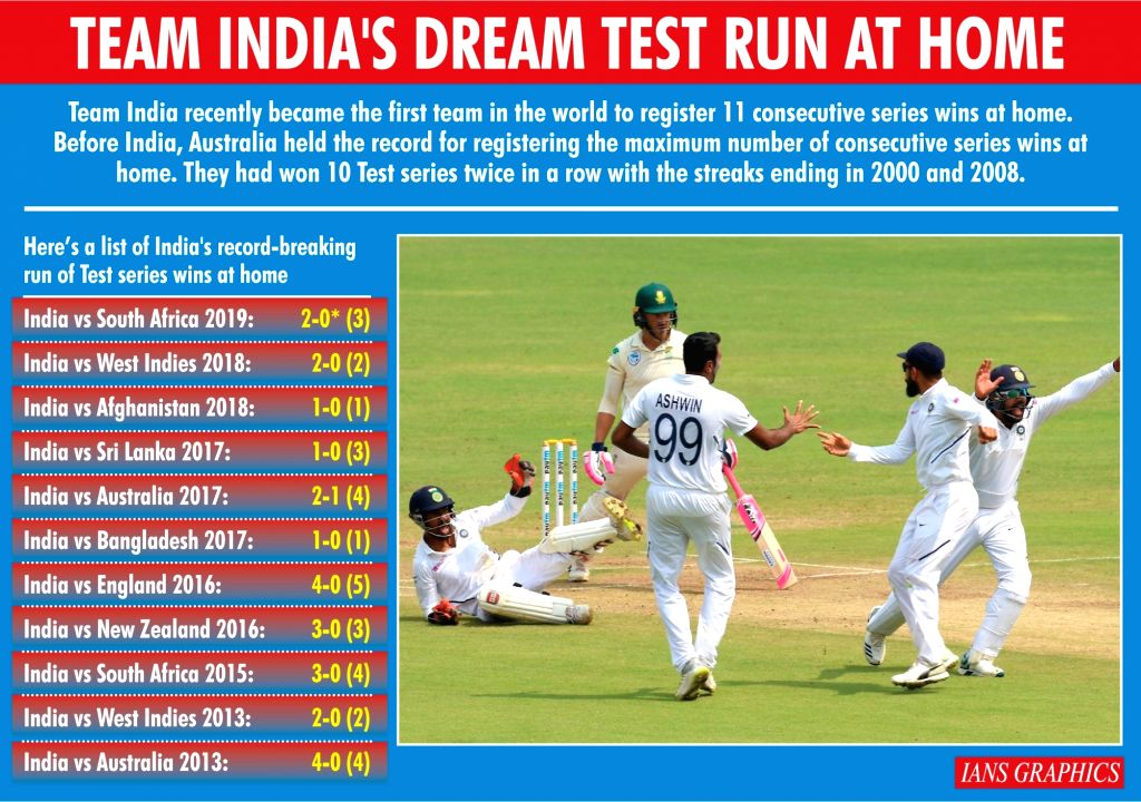 Team India's dream test run at home. (IANS Infographics)