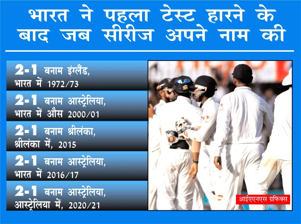 Team India won the Test series for the fifth time after losing the first match.