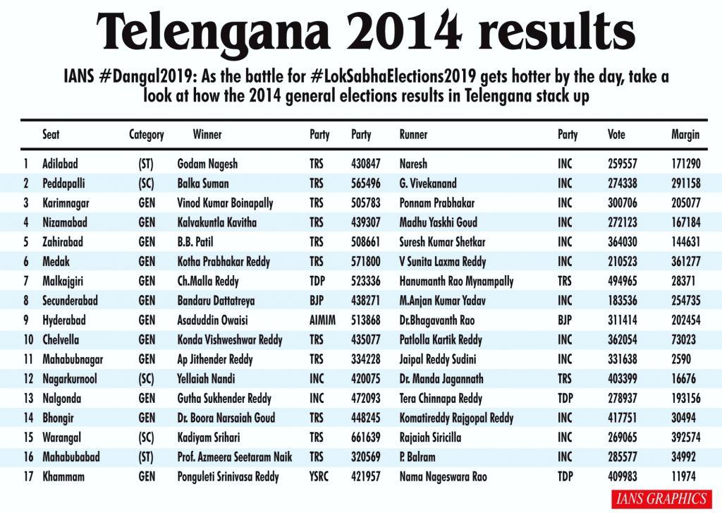 Telangana 2014 results.