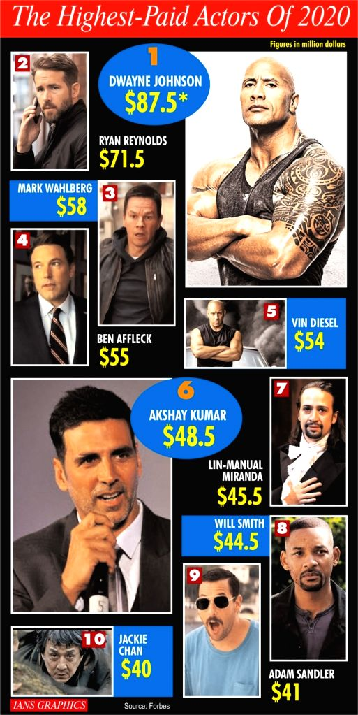 The Highest-Paid Actors Of 2020. - O