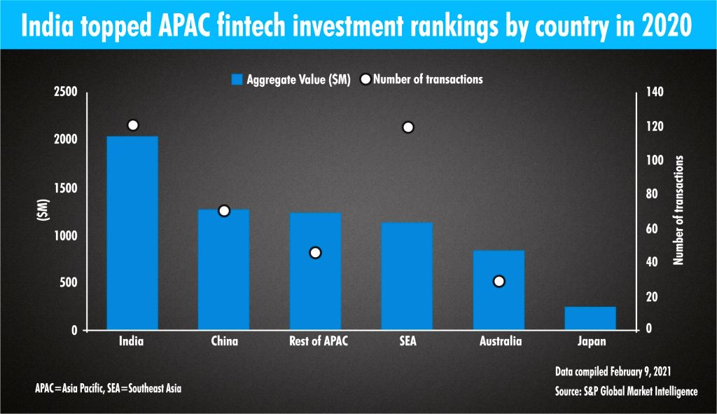 The India topped APAC fintech investment rankings by country in 2020.