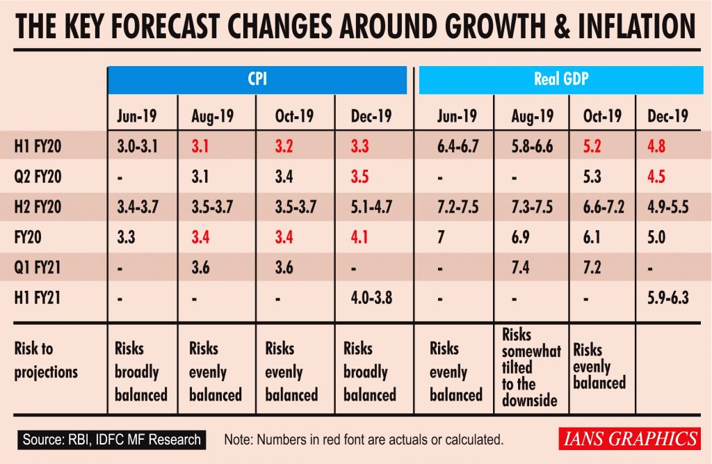 The Key Forecast Changes Around Growth & Inflation. (IANS Infographics)