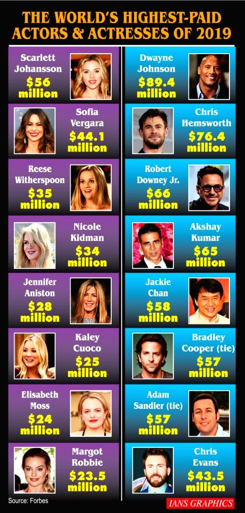 The world's highest-paid actors and actresses of 2019.