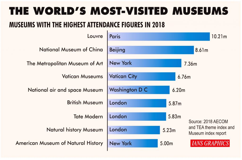 The world's most-visited museums.
