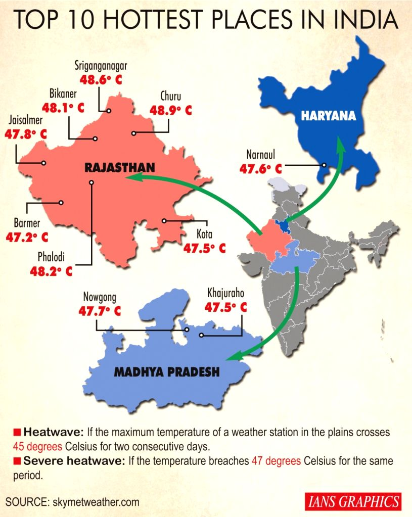 Top 10 Hottest Places In India.